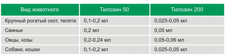 tilozin-50-200-prim