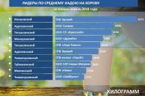 Молочный рейтинг хозяйств Башкирии за 4 месяца 2018 года
