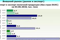 О ситуации на рынке молока и молокопродуктов c 5 по 11 июня 2018 года