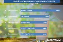 Молочный рейтинг хозяйств Башкирии за первое полугодие