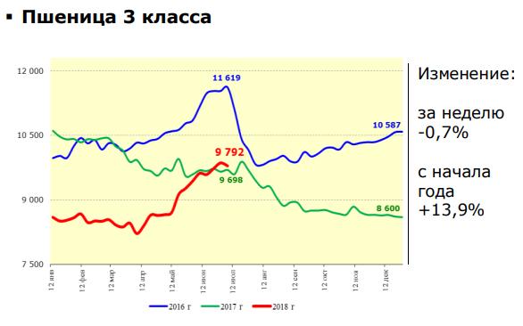 Цены на пшеницу 3 класса 2018