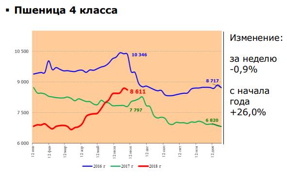 Цены на пшеницу 4 класса 2018