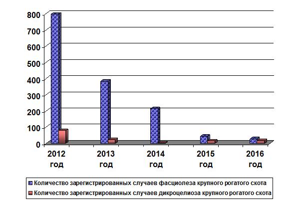 Рис. 1. Динамика выявления трематодозных инвазий крупного рогатого скота в Свердловской области