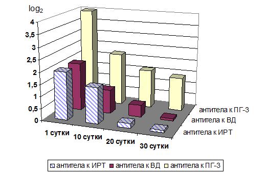 Рисунок 2. Динамика напряженности колострального иммунитета к возбудителям ОРВИ у телят группы 2.