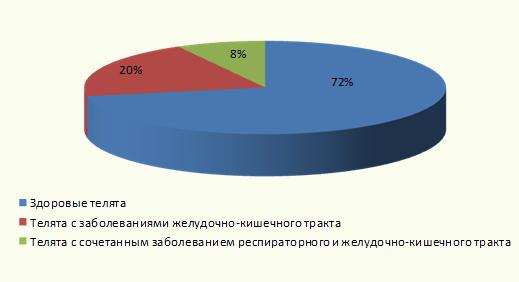 Рисунок 3. Результаты анализа уровня заболеваемости телят (n=50) в обследуемой сельскохозяйственной организации