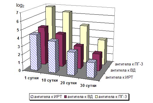Рисунок 1. Динамика напряженности колострального иммунитета к возбудителям ОРВИ у телят группы 1.