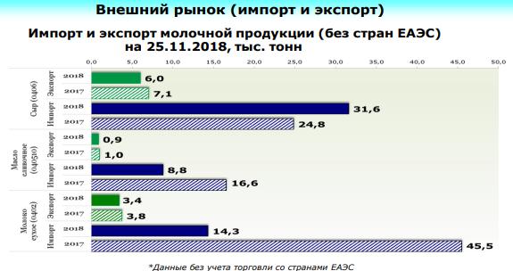Импорт Российской Федерации молочной продукции (по данным ФТС России)