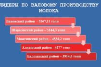 Итоги работы молочного животноводства Удмуртии за январь