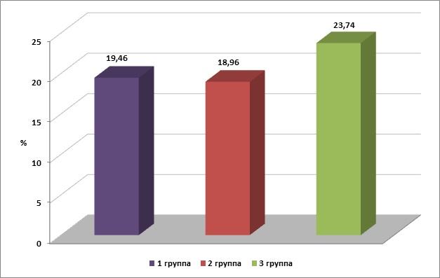 Рис. 1. Содержание β-лимфоцитов в периферической крови телят из разных экологических территорий