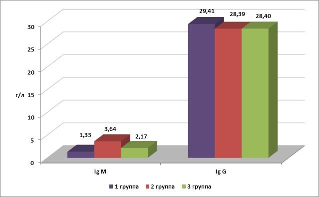 Рис. 2 Количество сывороточных иммуноглобулинов у телят из хозяйств с различной степенью экологического неблагополучия (М ±m)