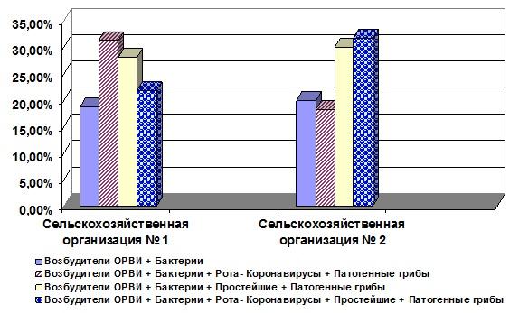 Рис. 3. Ассоциации этиологических агентов при заболеваниях респираторного тракта у молодняка крупного рогатого скота (n=108).