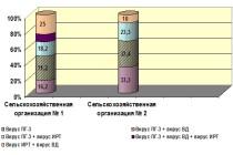 Сравнительная характеристика антигенного пейзажа у молодняка крупного рогатого скота на административно-хозяйственной территории Свердловской области