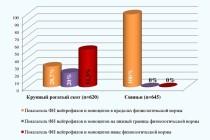Сравнительная характеристика показателей неспецифической резистентности животных на экологически неблагополучных территориях