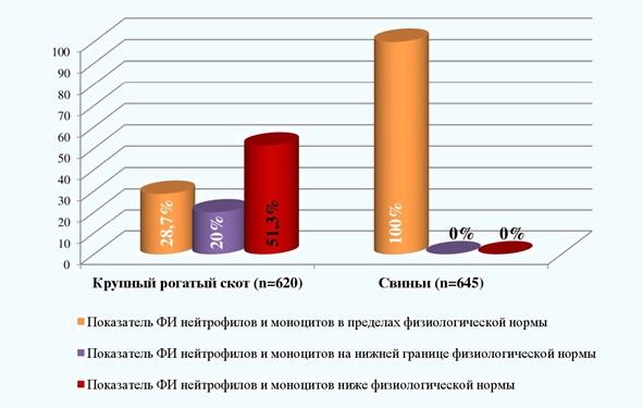 Рис. 2. Фагоцитарный индекс нейтрофилов крови животных, содержащихся на экологически неблагополучных территориях