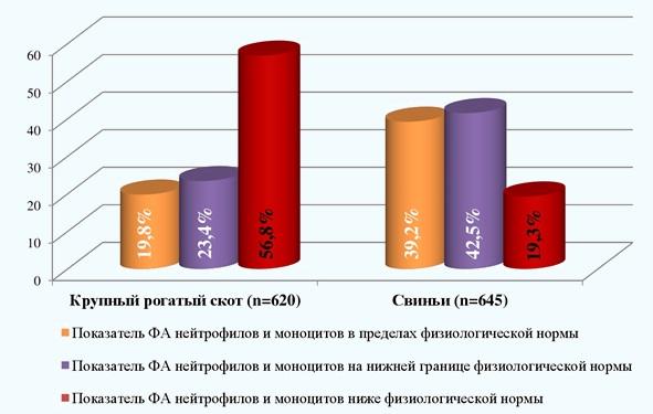 Рис. 1. Фагоцитарная активность нейтрофилов крови животных, содержащихся на экологически неблагополучных территориях