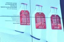 Молочная отрасль Удмуртии приросла на пять процентов